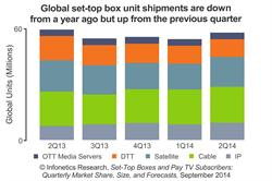 Infonetics Research Set-Top Box Unit Forecast October 2014