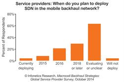 Infonetics Research SDN in mobile networks chart 2014