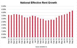 Axiometrics National Effective Rent Growth