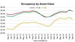 Occupancy by Asset Class