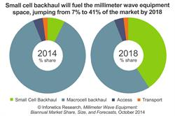 Infonetics Research Millimeter Wave market Growth Report Chart 2014