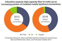Infonetics Research Mobile Backhaul Report Chart October 2014