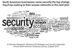 Infonetics Research Wireless LAN survey chart October 2014