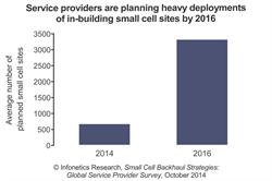 Infonetics Research Small Cell Backhaul Survey Chart October 2014