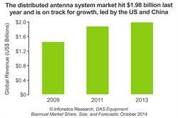 Infonetics Research DAS Equipment report chart October 2014