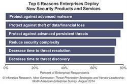 Infonetics Research security survey chart 2014