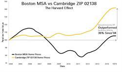 Boston MSA Cambridge ZIP code 02138 Harvard University ZIP code outperformed Boston MSA by 36%