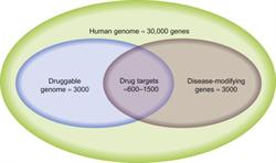 drug discovery, drug development, gene, druggable genome