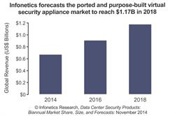 Infonetics Research Virtual Security Forecast chart November 2014