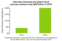Infonetics Research Cloud Services Forecast chart