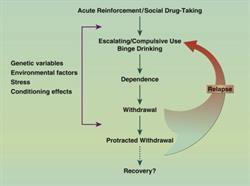 drugs, addiction,