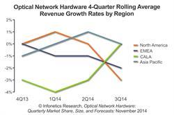 Infonetics Research Optical Network Hardware market share report 2014