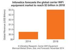 Infonetics Research carrier WiFi equipment forecast chart