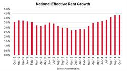 National Effective Rent Growth