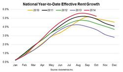 National Year-to-Date Effective Rent Growth