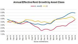Annual Effective Rent Growth by Asset Class