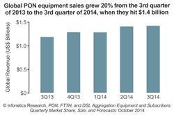 Infonetics Research PON equipment sales chart