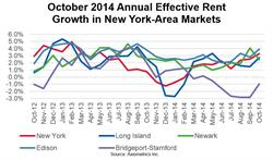 October 2014 Annual Effective Rent Growth in New York-Area Markets