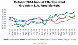 October 2014 Annual Effective Rent Growth in L.A.-Area Markets