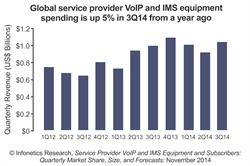 Infonetics Research carrier VoIP and IMS revenue chart