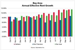 Bay Area Annual Effective Rent Growth