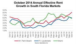 October 2014 Annual Effective Rent Growth in South Florida Markets