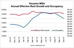 Houston MSA Annual Effective Rent Growth and Occupancy