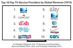 Infonetics Research Top 10 Pay TV Providers 2014