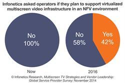 Infonetics Research Multiscreen TV survey chart