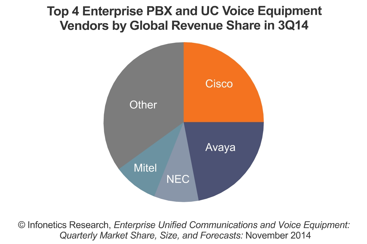 Infonetics Pbx Market Down Yoy As Businesses Invest In Uc And Mkt Wiring Diagram Image Available Http Marketwirecom Library Mwgo 2014 11 24 11g027168 Images 3q14 Enterprise Voice Eqpmt 1282405406161
