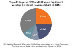 Infonetics Research Top PBX and Unified Communications Vendors 3Q14