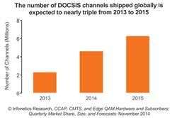 Infonetics Research DOCSIS channel growth forecast