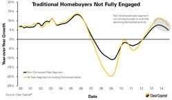 Traditional Homebuyer Demand Not Strong Enough to Combat Investor Pullback.