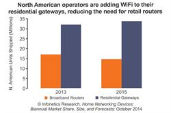 Infonetics Research home networking devices - residential gateways vs broadband routers N. America