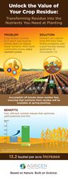 Unlocking the Value of Crop Residue