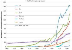 energy source, energy, coal, natural gas, nuclear energy, oil
