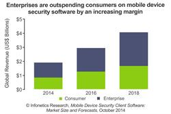 Infonetics Research Mobile Security Software Forecast chart November 2014