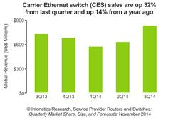 Infonetics Research Carrier Ethernet Switch Revenue