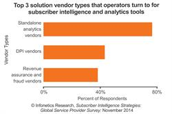 Infonetics Research Top Subscriber Intelligence and Data Analytics Vendors