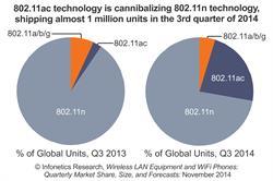 Infonetics Research WLAN market chart - 802.11ac growth