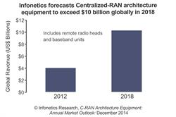 Infonetics Research C-RAN Architecture Equipment Market Forecast chart