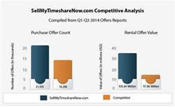 SellMyTimeshareNow.com Competitive Analysis