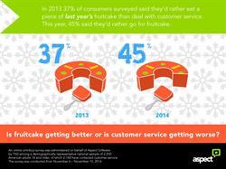 holiday customer service, holidays, customer service, customer experience