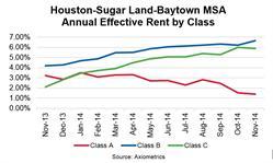 Houston-Sugar Land-Baytown MSA Annual Effective Rent by Class