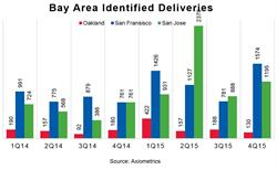 Bay Area Identified Deliveries