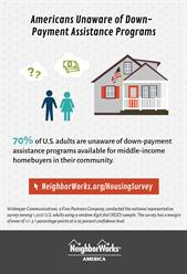 Americans Unaware of Down-Payment Assistance Programs