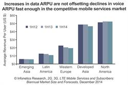 Mobile service ARPU growth by region Infonetics Research