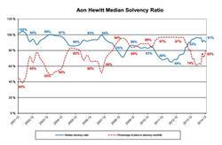 Aon Hewitt Median Solvency Ratio