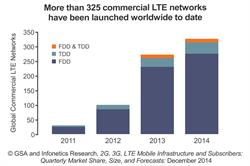 Infonetics Research LTE Networks chart