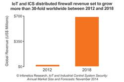 Infonetics Research Internet of Things (IoT) and Industrial Control System (ICS) Security Forecast